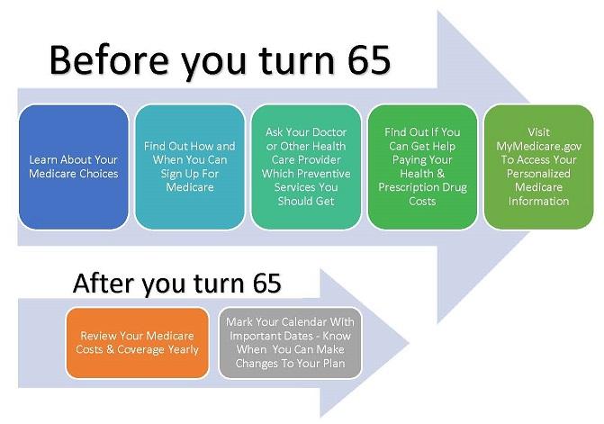 Medicare Timeline